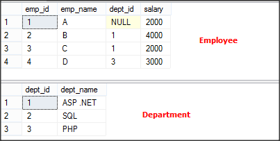 SQL Query to get desire output-4 Tables
